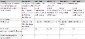 AMD_AM4_chipsets